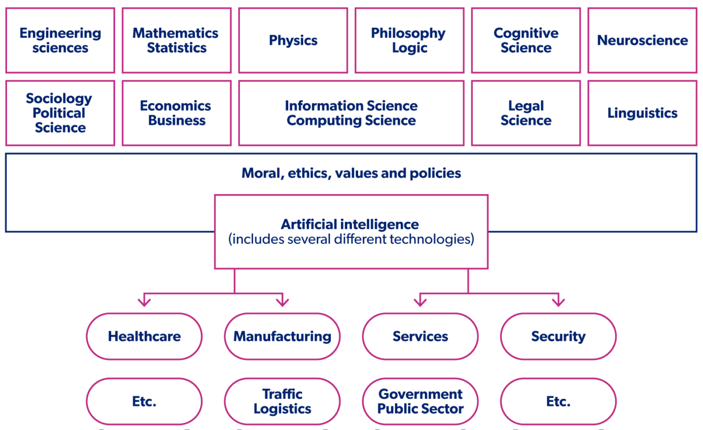 Branches of science connected with artificial intelligence and the sectors using it (Ailisto et al. (2018)