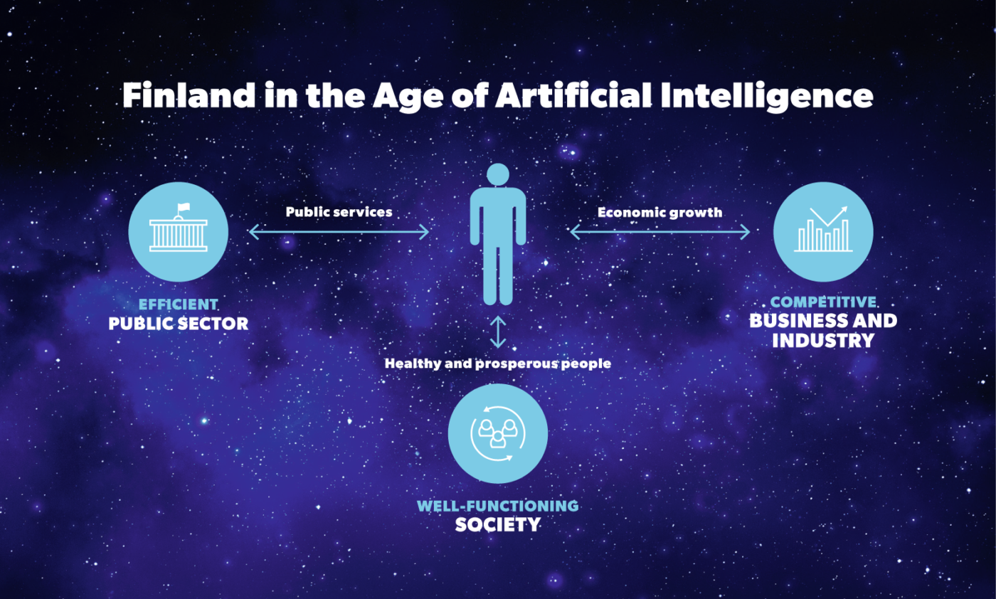 The three main themes of the Artificial Intelligence Programme: efficient public sector, proactive society and competitive business sector