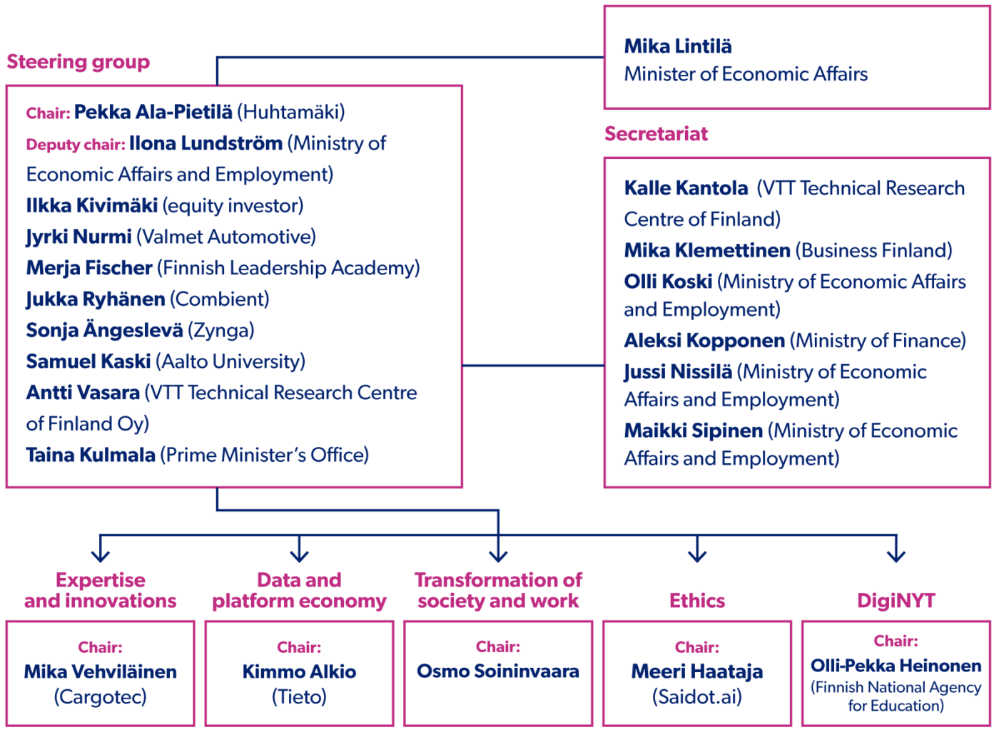 The organisation structure of the Artificial Intelligence Programme.