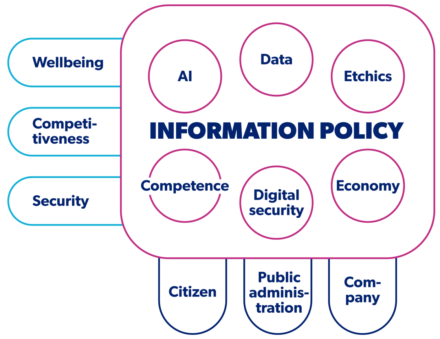 Key dimensions of information policy